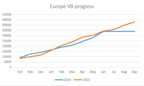 EU VB progress