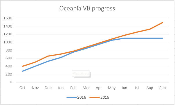 OC VB progress